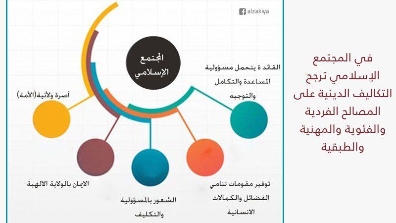 الاسلام والمجتمع المدني